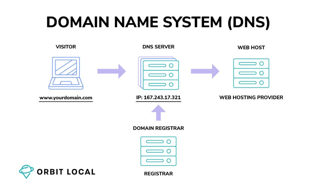 Domain Name System DNS