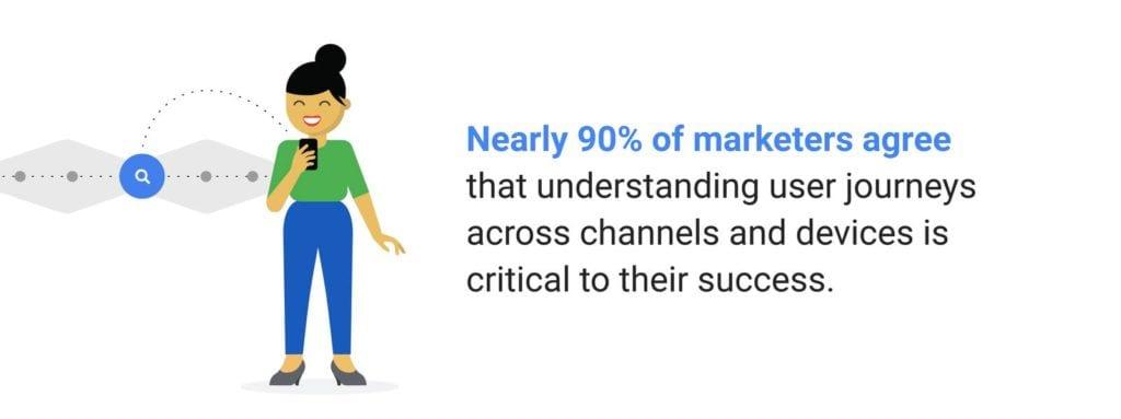 ThinkWithGoogle Understanding Customer Journey