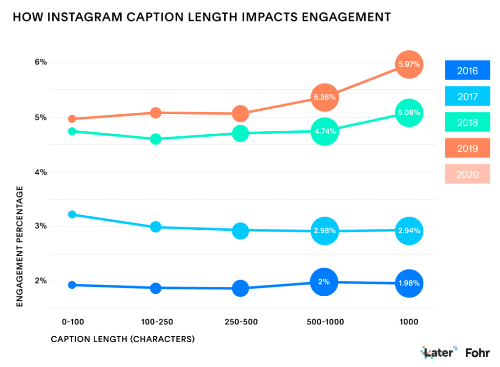 Instagram caption you choose can boost your social media post