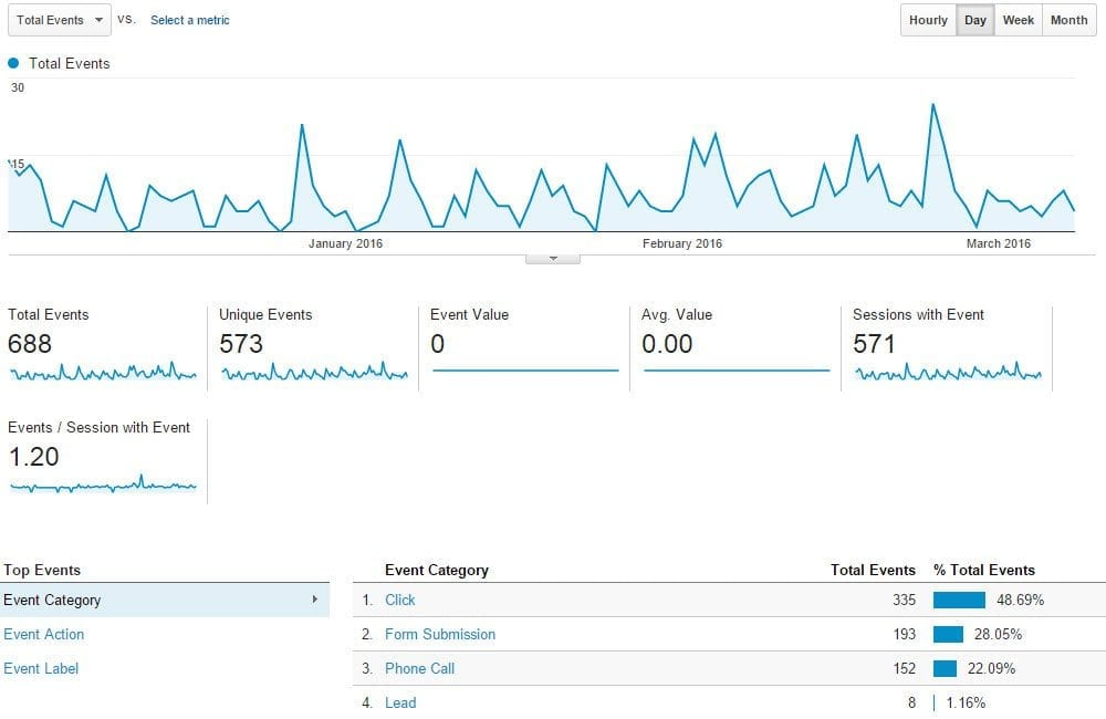 Local Business Google Analytics Leads Tracking