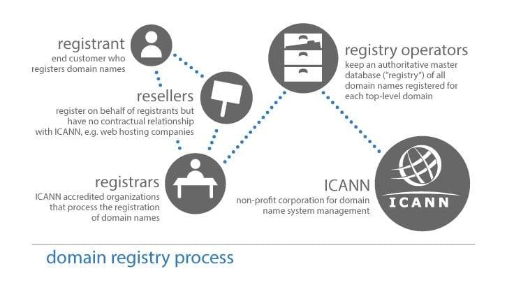 Domain registry process