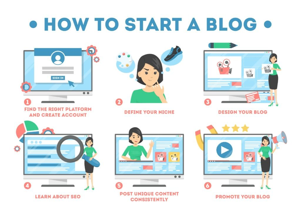 starting a blog and promoting your local business